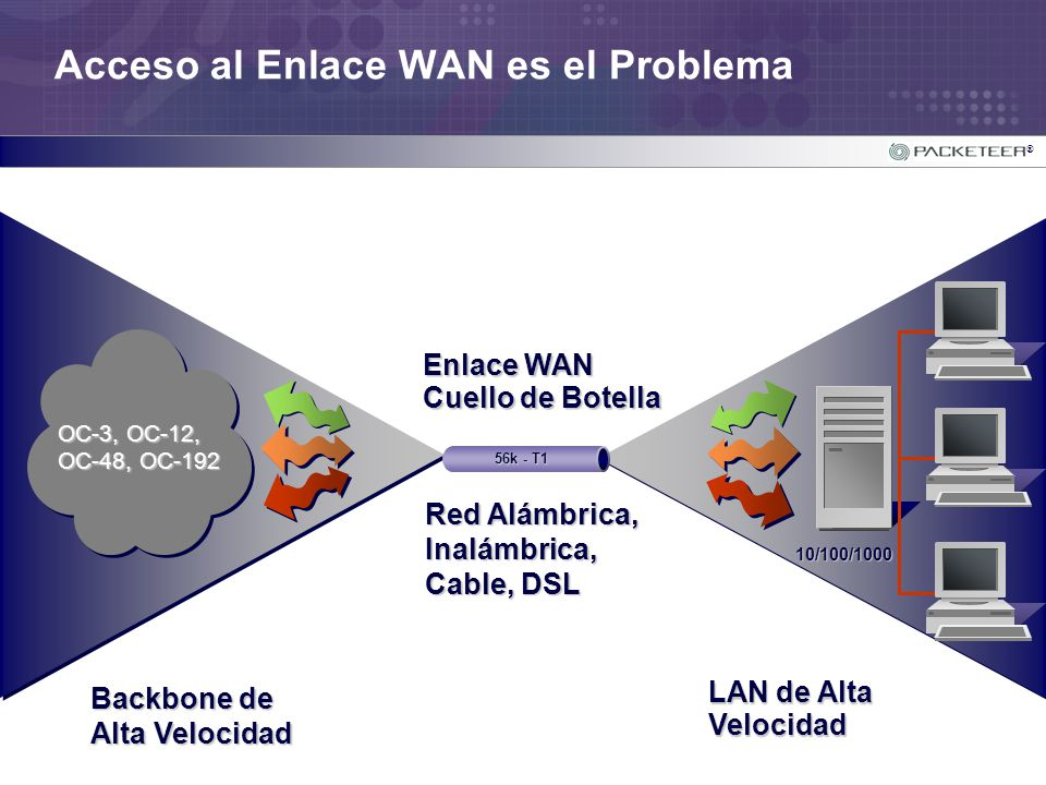 Acceso al Enlace WAN es el Problema