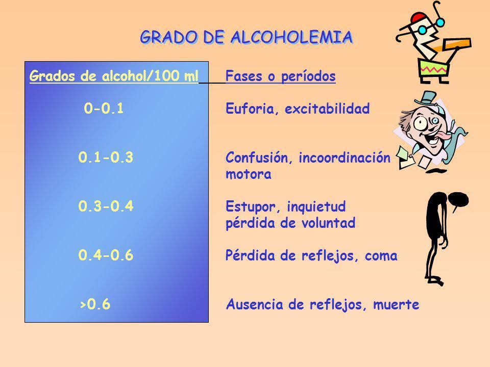 GRADO DE ALCOHOLEMIA Grados de alcohol/100 ml Fases o períodos