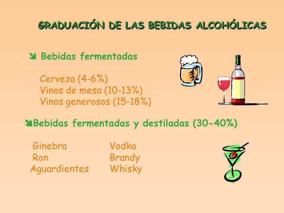 GRADUACIÓN DE LAS BEBIDAS ALCOHÓLICAS