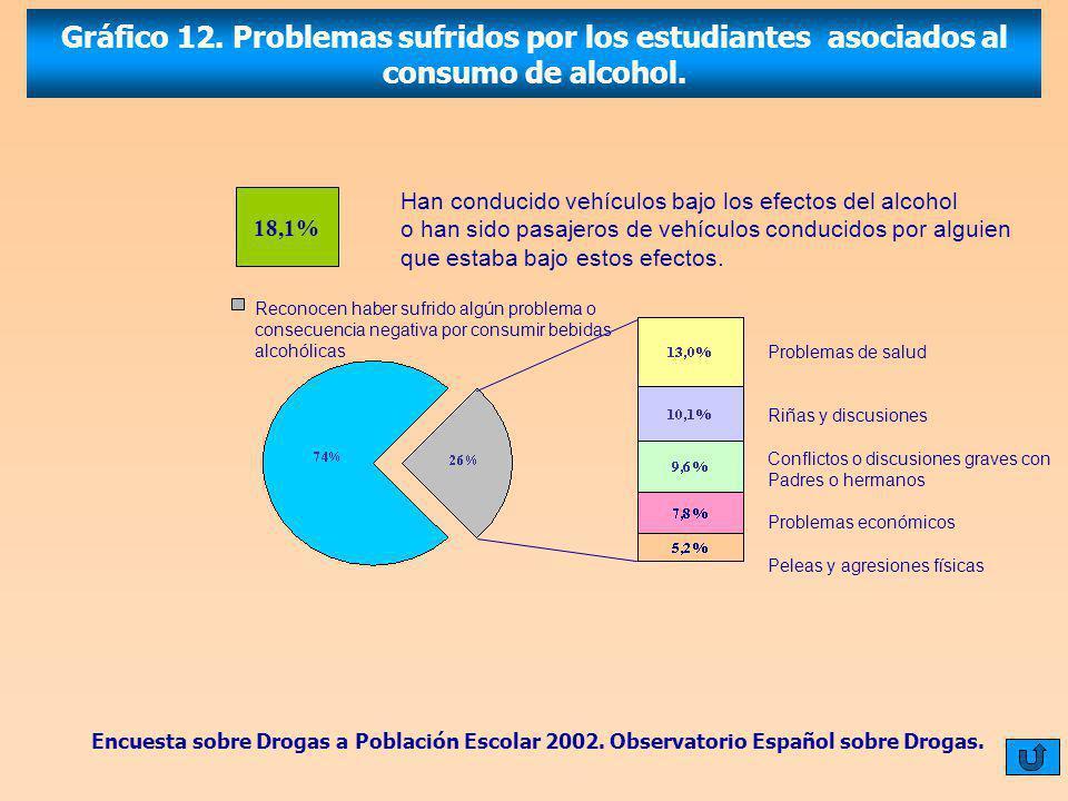 Gráfico 12. Problemas sufridos por los estudiantes asociados al consumo de alcohol.