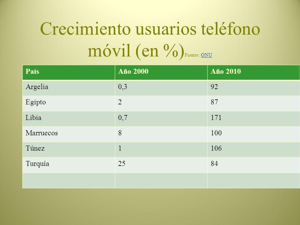 Crecimiento usuarios teléfono móvil (en %)Fuente: ONU