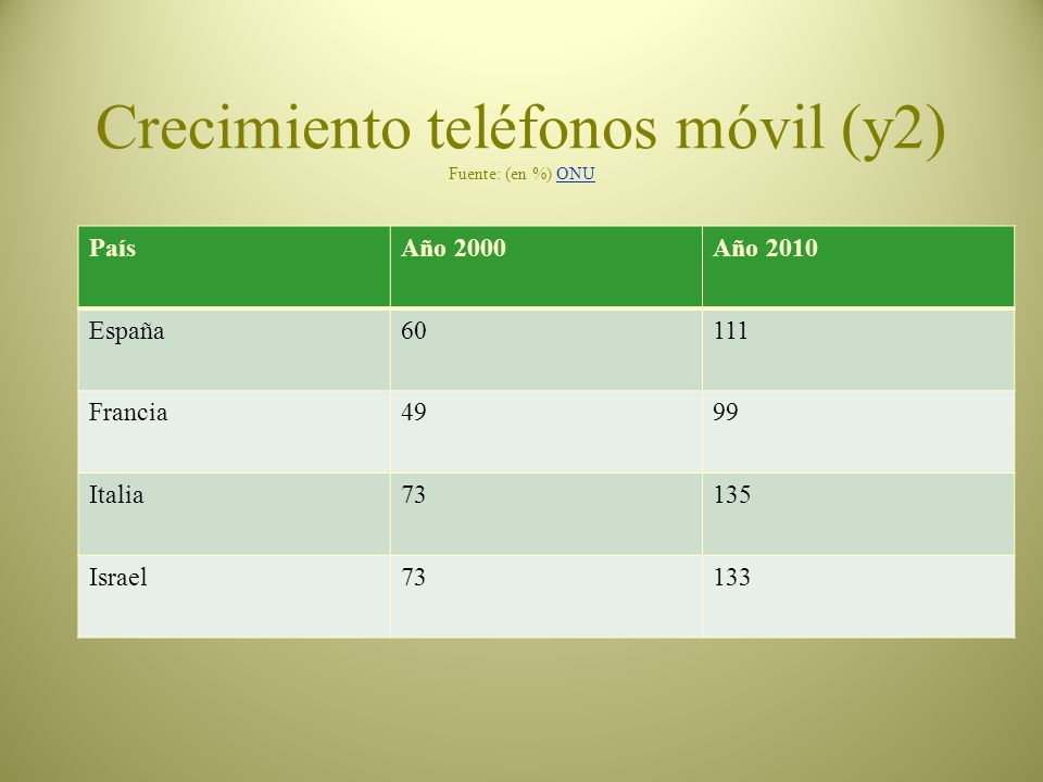 Crecimiento teléfonos móvil (y2) Fuente: (en %) ONU