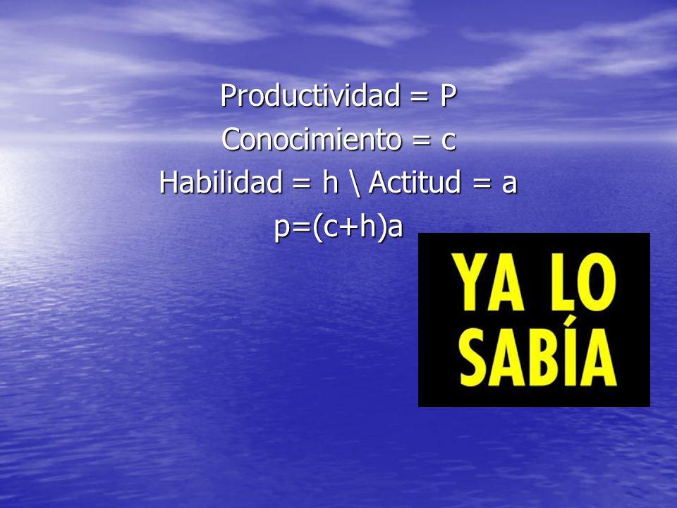 Habilidad = h \ Actitud = a