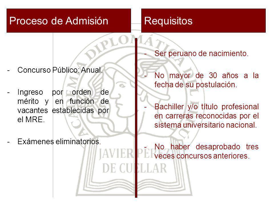 Proceso de Admisión Requisitos Ser peruano de nacimiento.