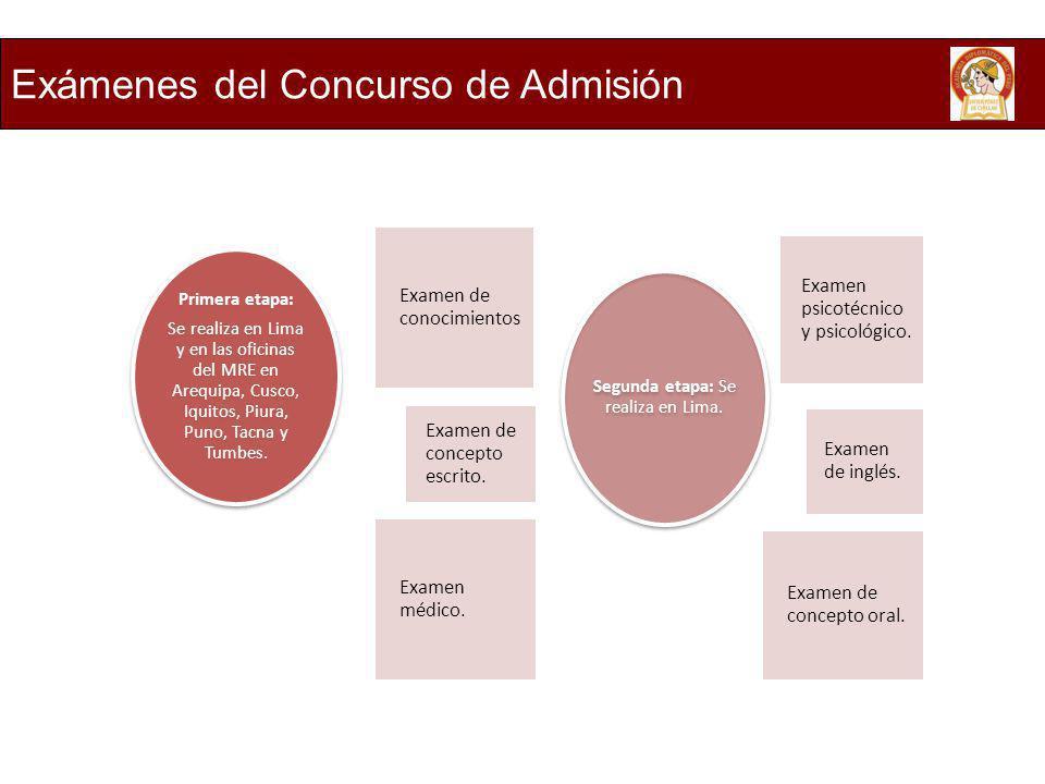 Segunda etapa: Se realiza en Lima.