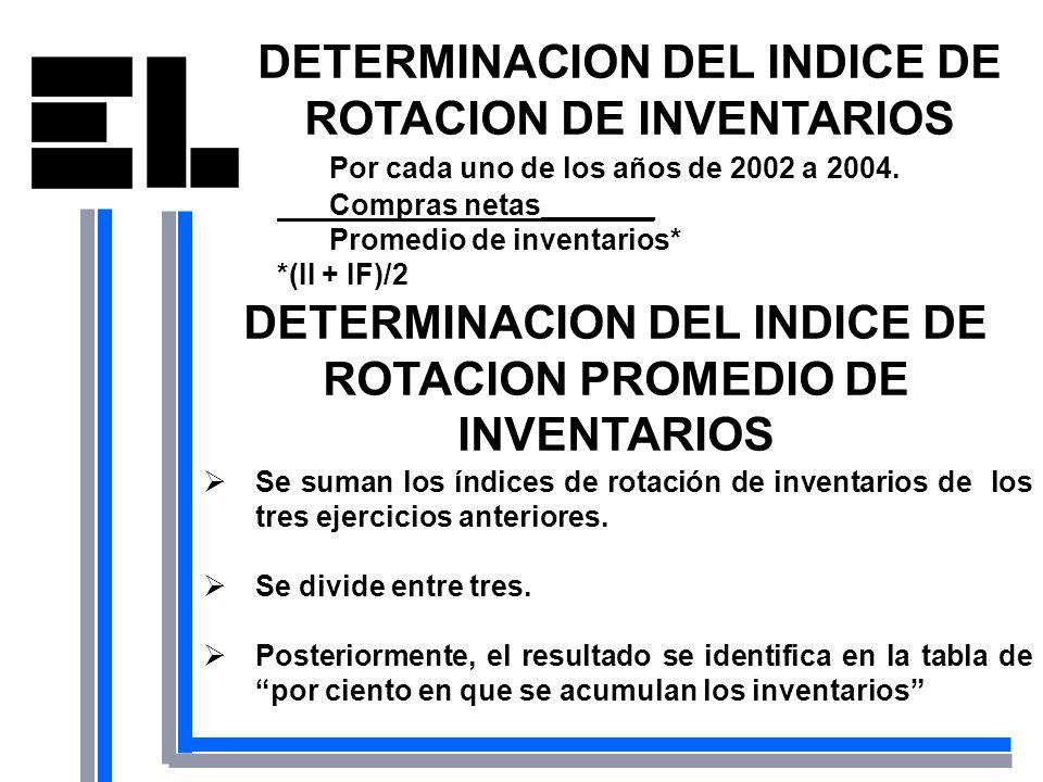 DETERMINACION DEL INDICE DE ROTACION DE INVENTARIOS
