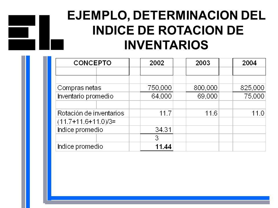 EJEMPLO, DETERMINACION DEL INDICE DE ROTACION DE INVENTARIOS