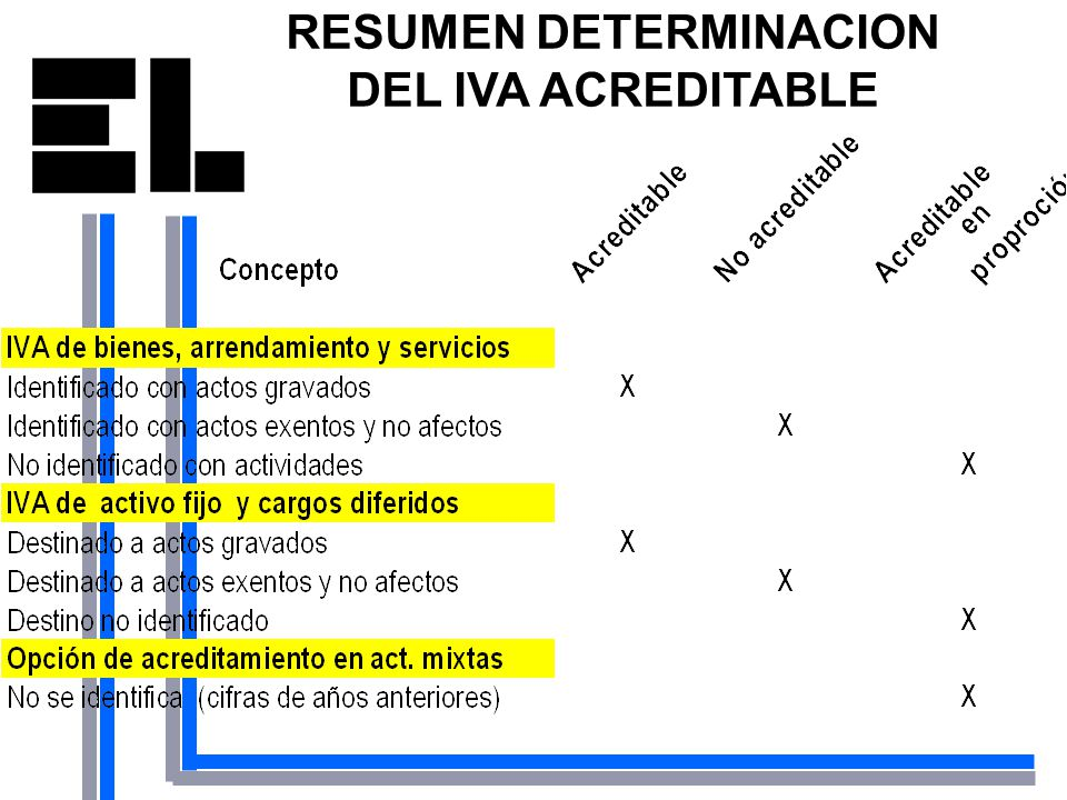 RESUMEN DETERMINACION DEL IVA ACREDITABLE