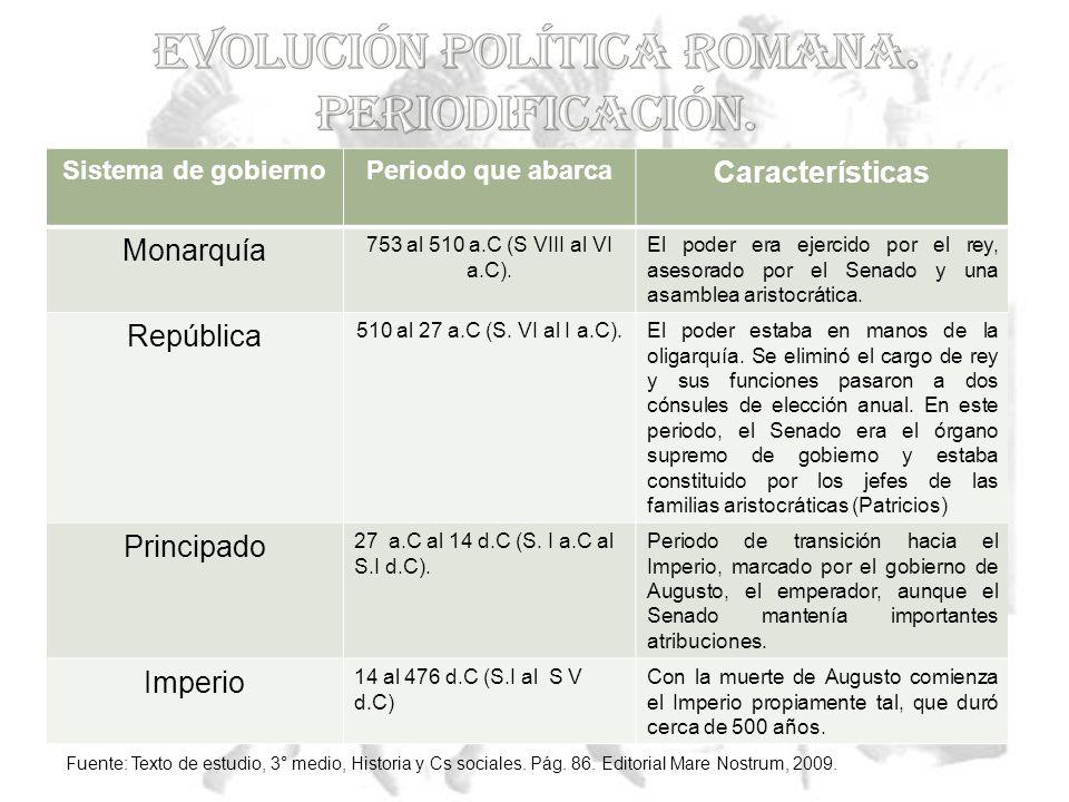 Características Monarquía República Principado Imperio