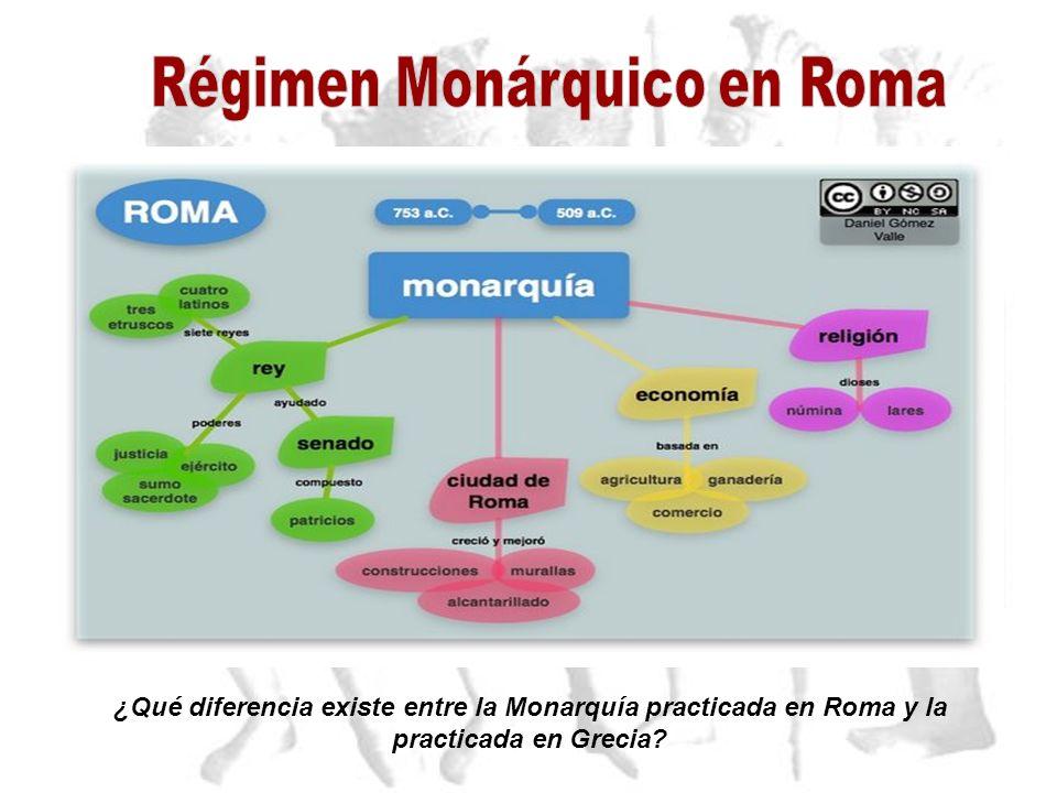 Régimen Monárquico en Roma