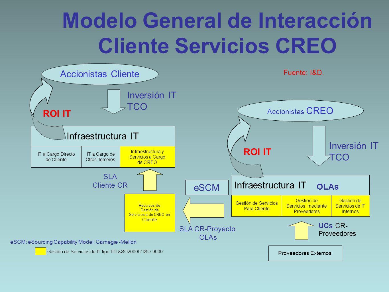 Modelo General de Interacción Cliente Servicios CREO