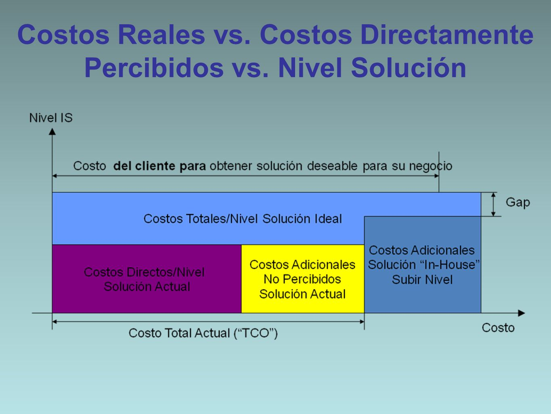 Costos Reales vs. Costos Directamente Percibidos vs. Nivel Solución
