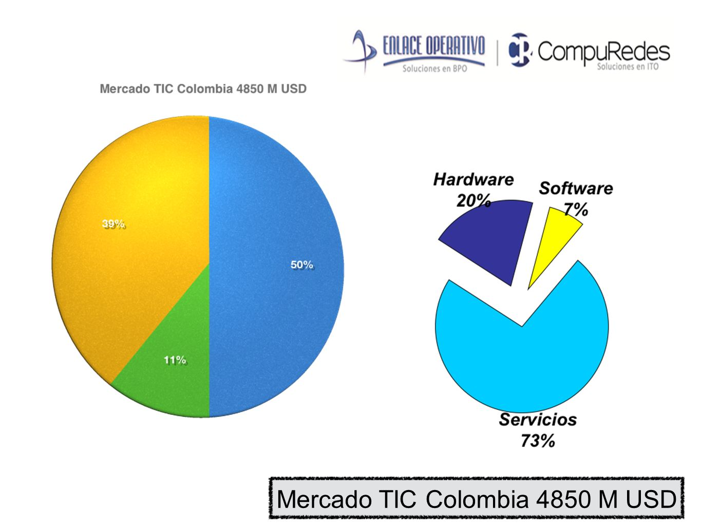 Mercado TIC Colombia 4850 M USD