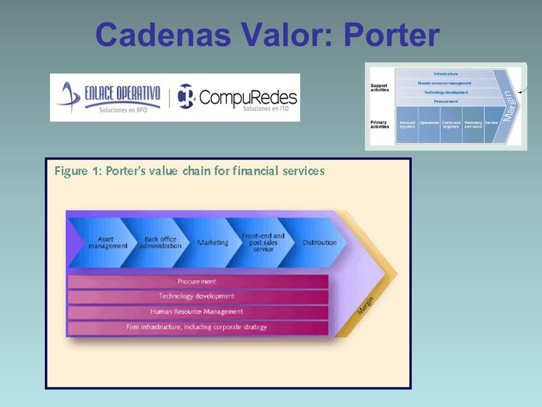 Cadenas Valor: Porter