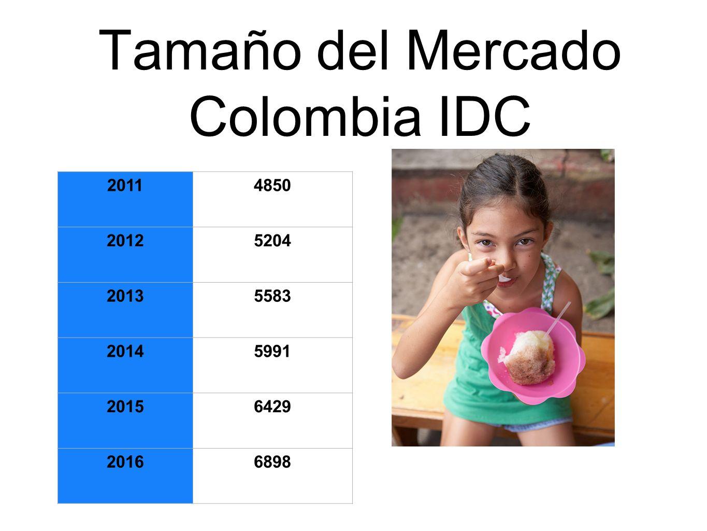 Tamaño del Mercado Colombia IDC