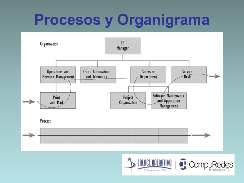 Procesos y Organigrama
