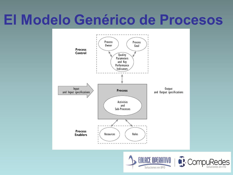 El Modelo Genérico de Procesos
