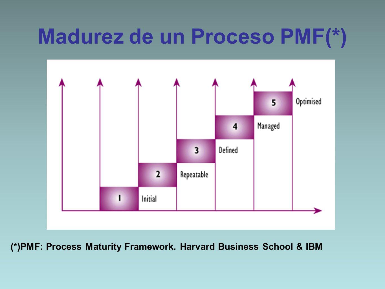Madurez de un Proceso PMF(*)