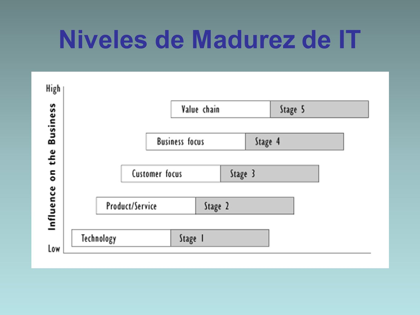 Niveles de Madurez de IT