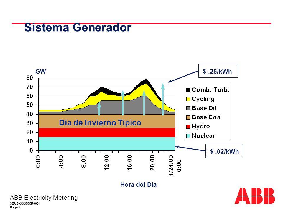 Sistema Generador Dia de Invierno Tipico GW $ .25/kWh $ .02/kWh