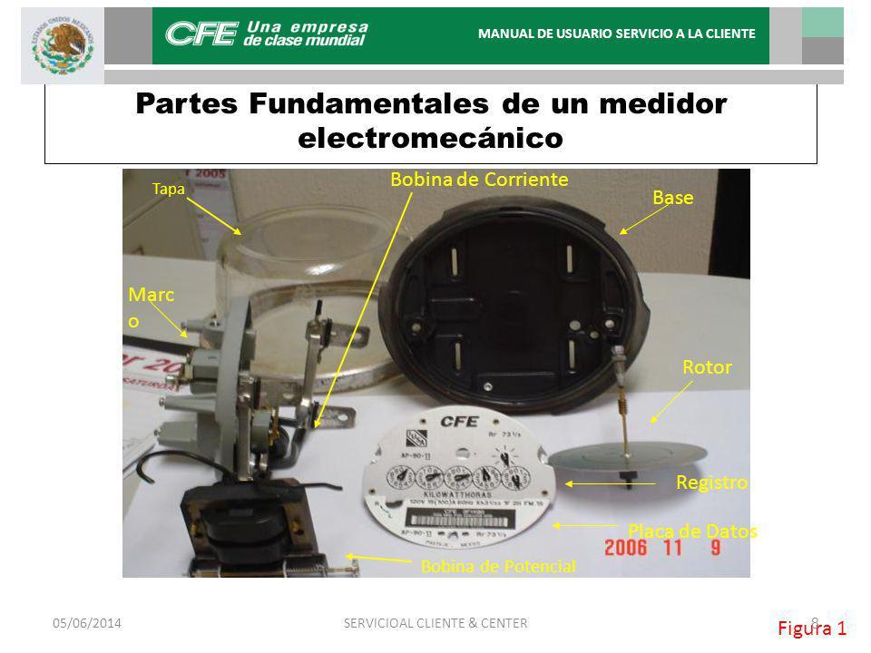 Partes Fundamentales de un medidor electromecánico