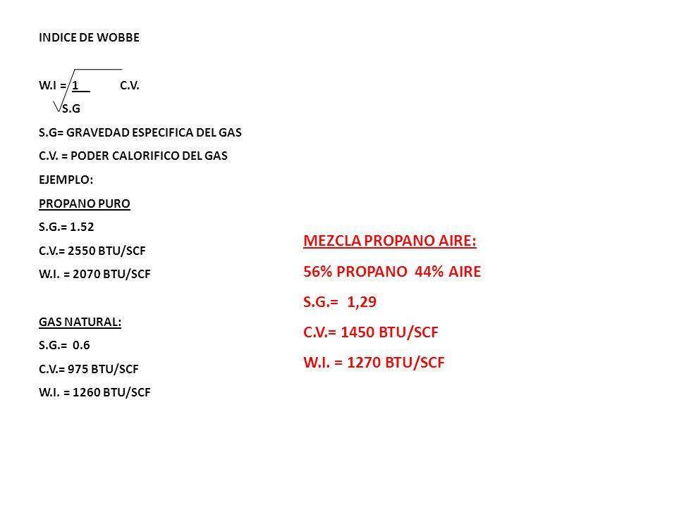 MEZCLA PROPANO AIRE: 56% PROPANO 44% AIRE S.G.= 1,29