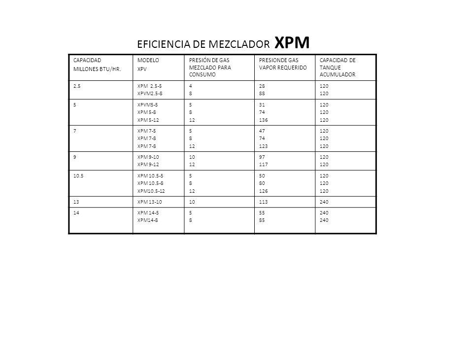 EFICIENCIA DE MEZCLADOR XPM