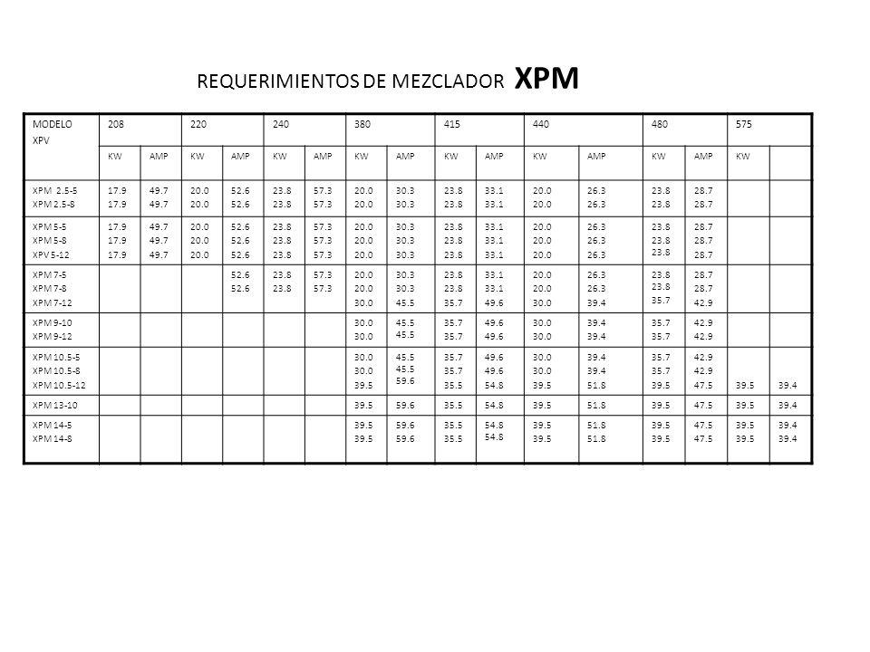 REQUERIMIENTOS DE MEZCLADOR XPM