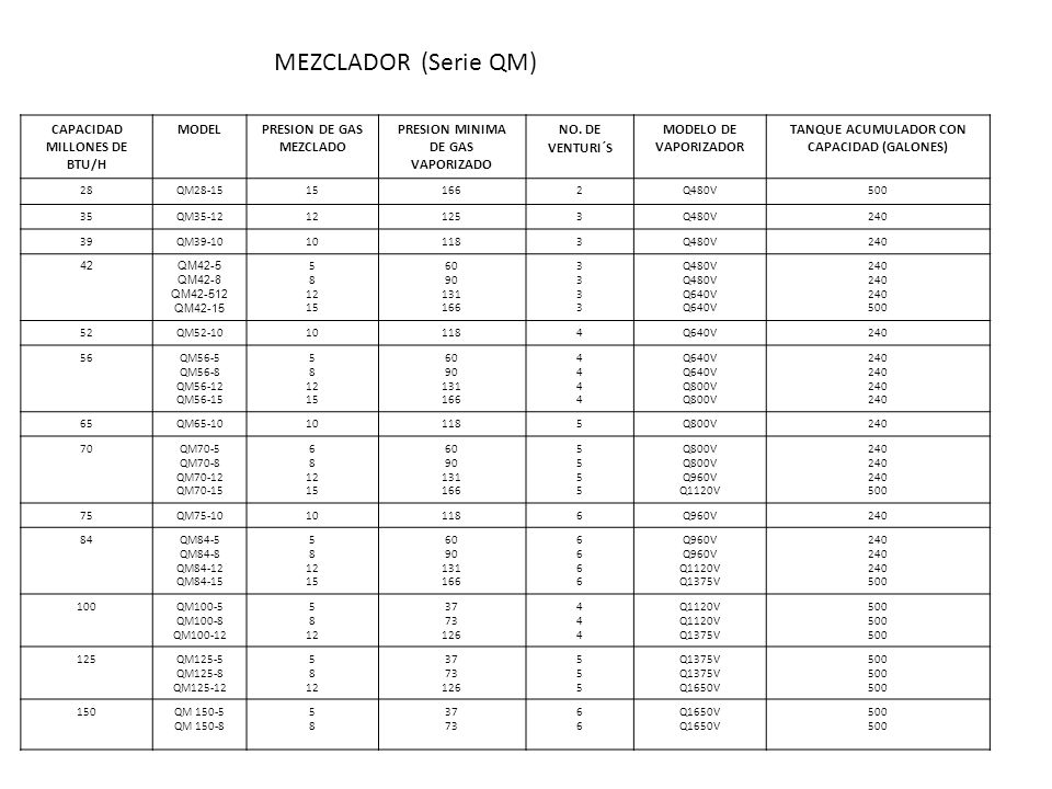 MEZCLADOR (Serie QM) CAPACIDAD MILLONES DE BTU/H MODEL
