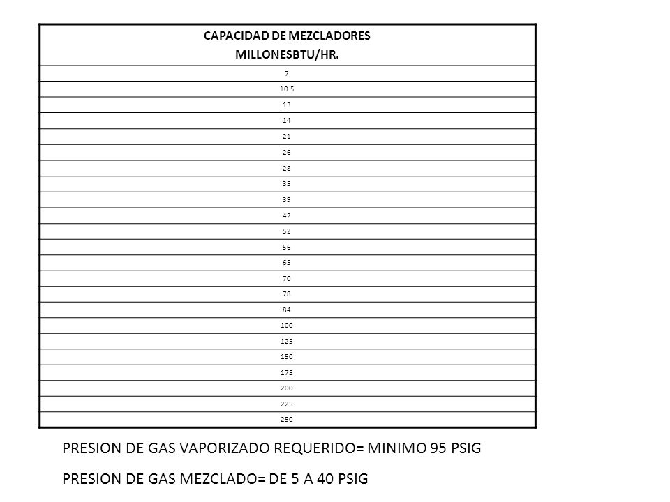 CAPACIDAD DE MEZCLADORES