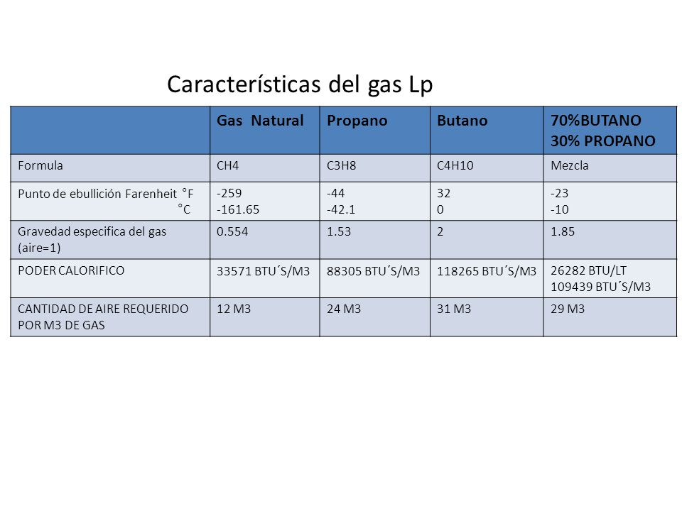Características del gas Lp