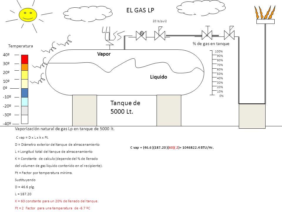 EL GAS LP Tanque de 5000 Lt. Vapor Liquido % de gas en tanque