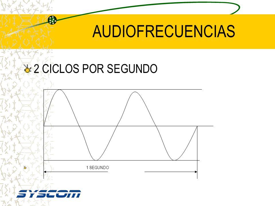 AUDIOFRECUENCIAS 2 CICLOS POR SEGUNDO 1 SEGUNDO