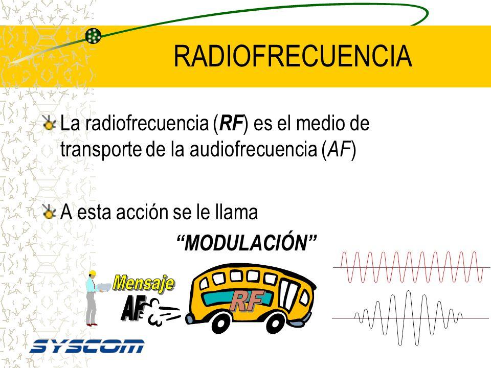 RADIOFRECUENCIA Mensaje RF AF