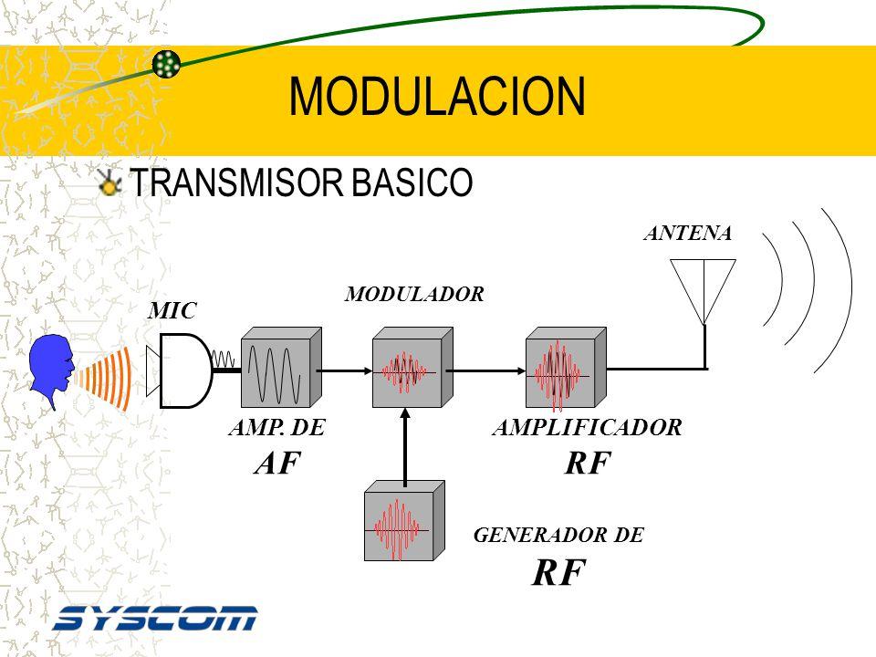 MODULACION TRANSMISOR BASICO MIC AMP. DE AF AMPLIFICADOR RF ANTENA