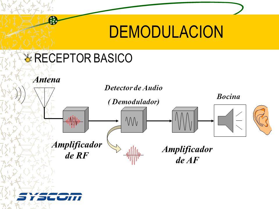 DEMODULACION RECEPTOR BASICO Antena Amplificador de RF