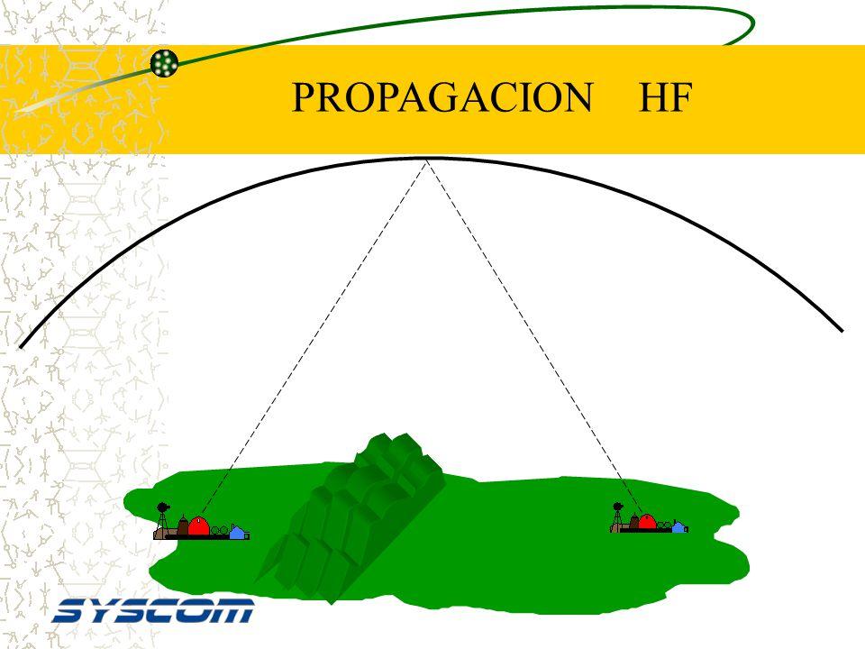 PROPAGACION HF