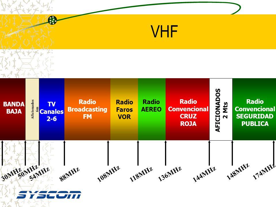 VHF 50MHz 148MHz 174MHz 30MHz 54MHz 88MHz 108MHz 118MHz 136MHz 144MHz