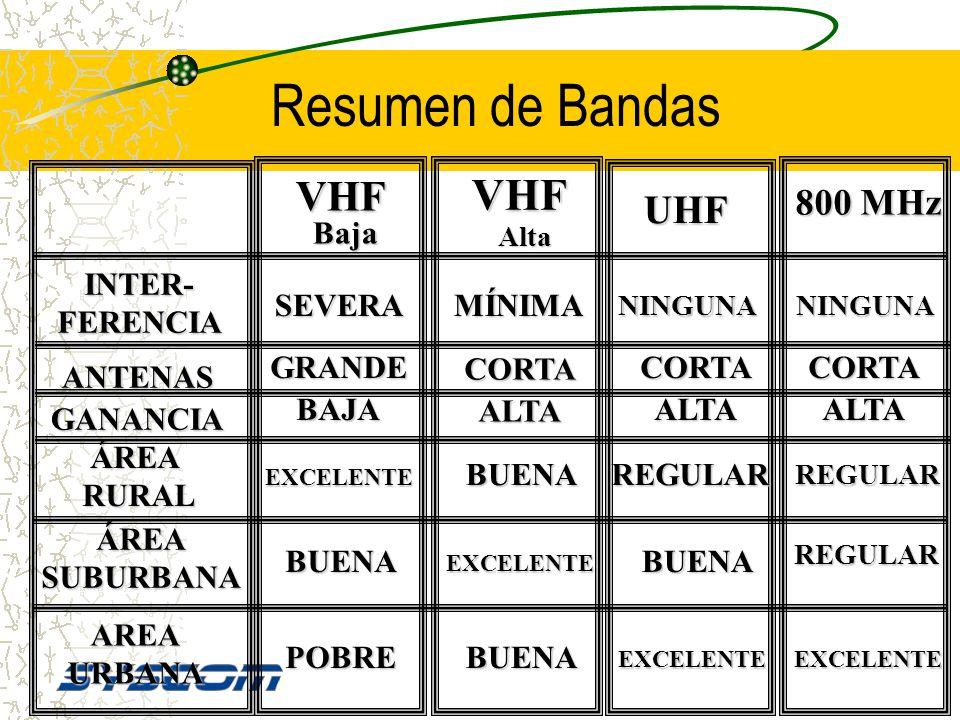 Resumen de Bandas VHF UHF 800 MHz Baja INTER- FERENCIA SEVERA MÍNIMA