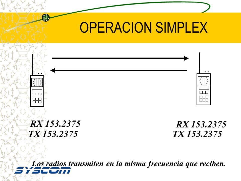 OPERACION SIMPLEX RX 153.2375 RX 153.2375 TX 153.2375 TX 153.2375