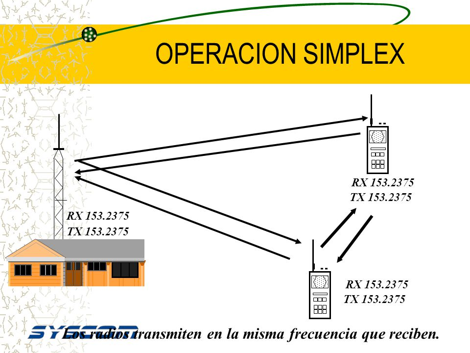 OPERACION SIMPLEX RX 153.2375. TX 153.2375. RX 153.2375. TX 153.2375. RX 153.2375. TX 153.2375.