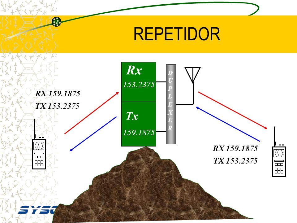 REPETIDOR Rx DUPLEXER 153.2375 RX 159.1875 TX 153.2375 Tx 159.1875 RX 159.1875 TX 153.2375