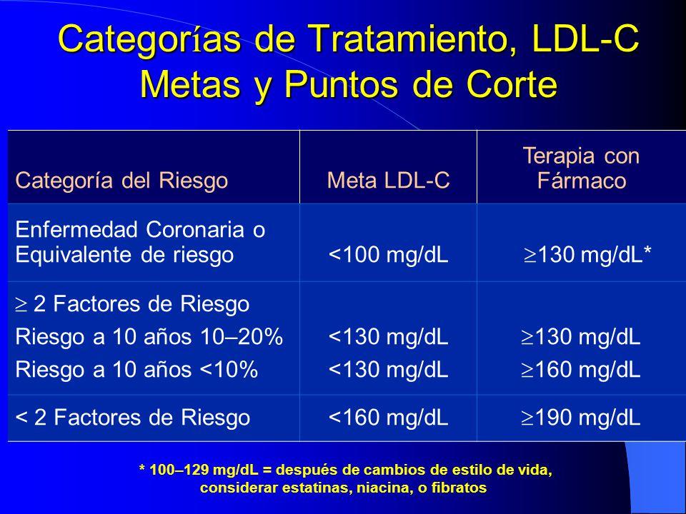 Categorías de Tratamiento, LDL-C Metas y Puntos de Corte