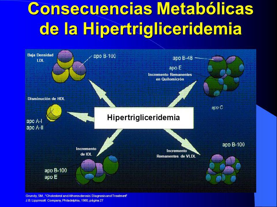 Consecuencias Metabólicas de la Hipertrigliceridemia