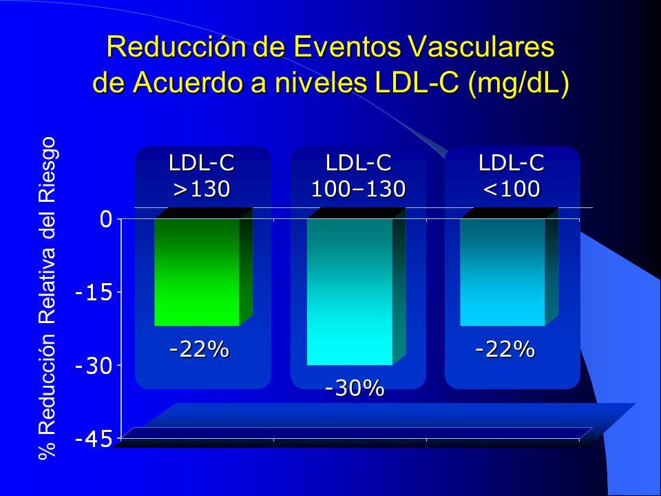 Reducción de Eventos Vasculares de Acuerdo a niveles LDL-C (mg/dL)
