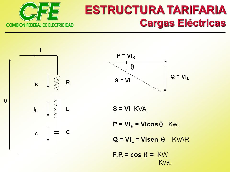 ESTRUCTURA TARIFARIA Cargas Eléctricas =     S = VI KVA
