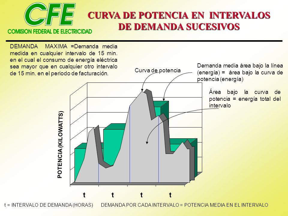 CURVA DE POTENCIA EN INTERVALOS DE DEMANDA SUCESIVOS