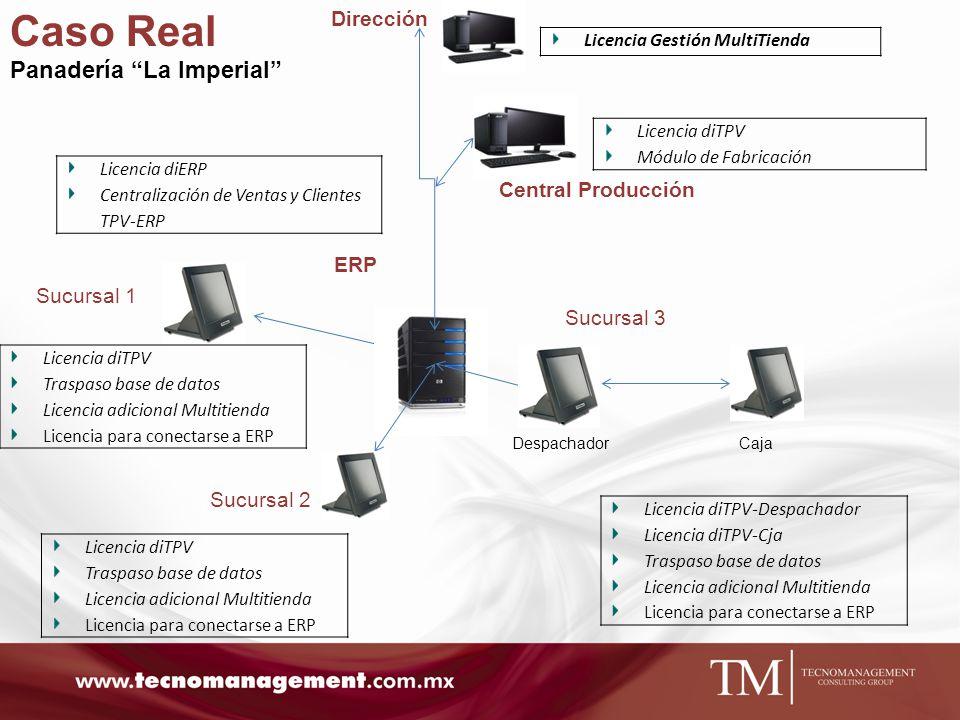 Caso Real Panadería La Imperial Dirección Central Producción ERP