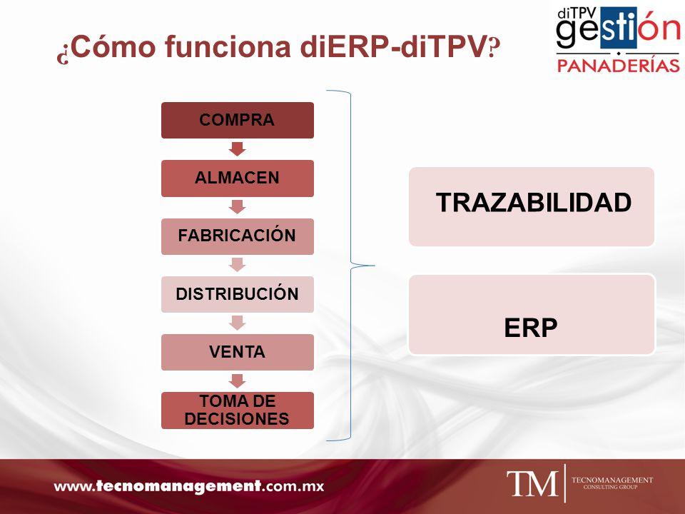 ¿Cómo funciona diERP-diTPV
