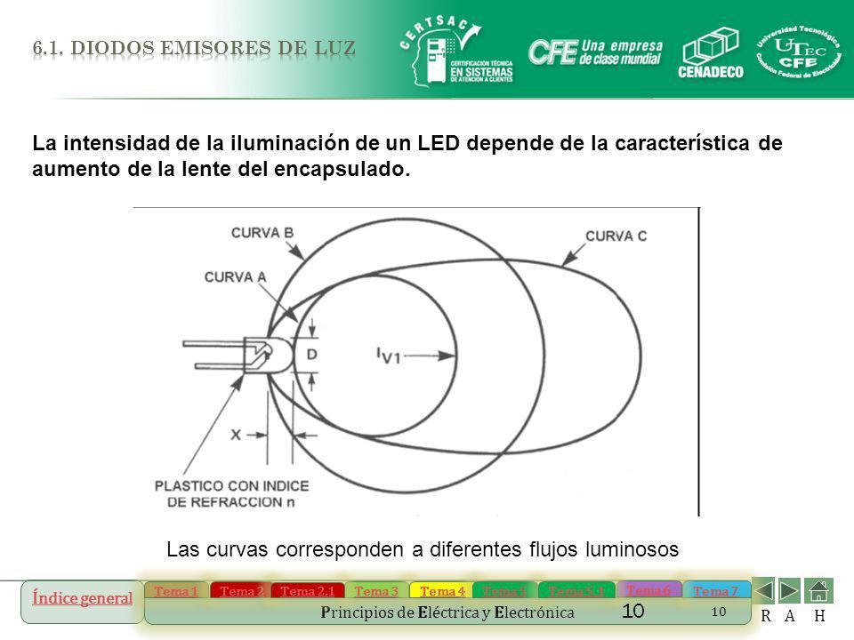 Las curvas corresponden a diferentes flujos luminosos